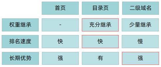 提升网站重点关键词排名,如何布局重点页面的关键词
