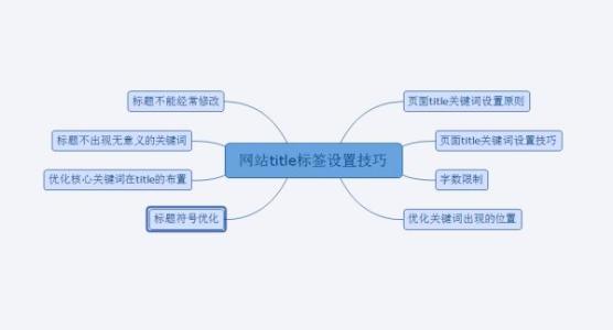 网页标题修改对SEO优化影响分析