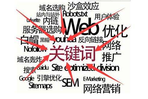 优化网站关键词的方法