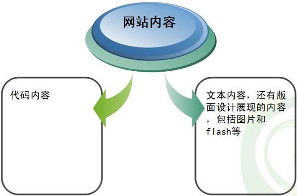 揭秘seo网站内容页优化技巧
