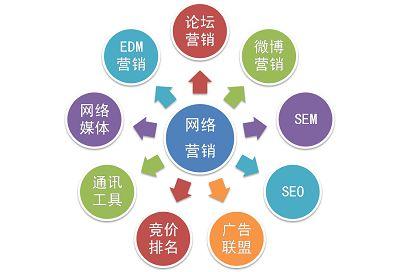 网络营销推广投放的33个专业术语