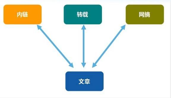 SEO技巧做好站内优化的一些基本功