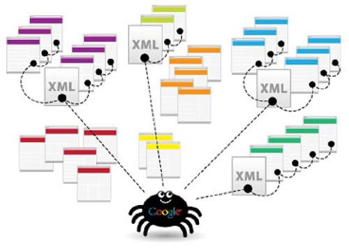 织梦自动生成xml文件地图