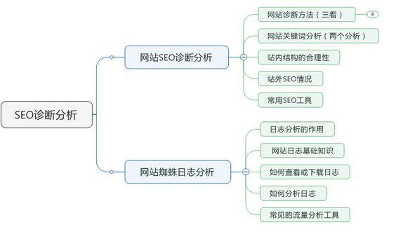网站seo诊断分析报告