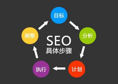 成都seo讲解搜索引擎优化原则