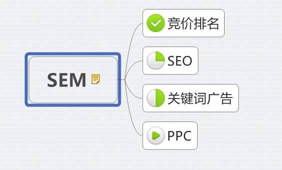如何利用搜索引擎做好你的营销