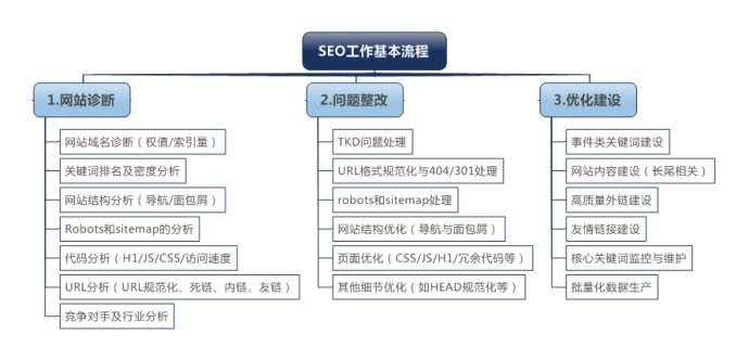 一张图详解seo工作流程