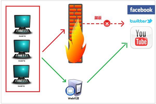 代理服务器的作用是什么?怎么设置?