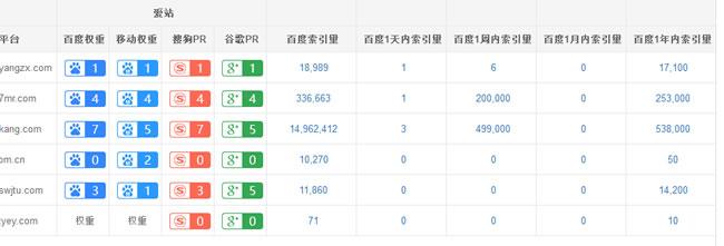 网站SEO数据分析,回归SEO做站本质