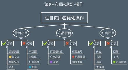 网站SEO怎样的栏目结构会更加利于优化