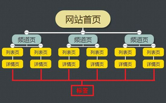 网站结构的优化的方法