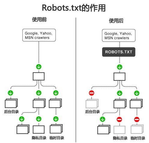 搜索引擎蜘蛛收录网站robots.txt设置方法