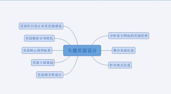 seo内容聚合页优化