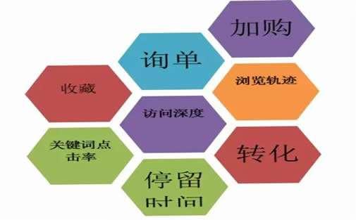 seo关键词优化考核指标