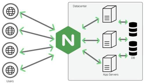 nginx反向代理, PHP获取客户端真实ip