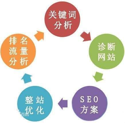 SEO优化是干嘛的【搜索引擎优化】