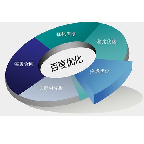小鑫优化:类型不同的网站seo策略