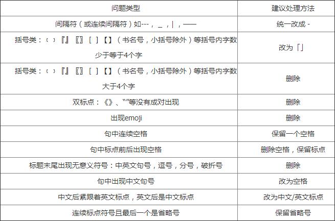 网页标题中标点符号规范