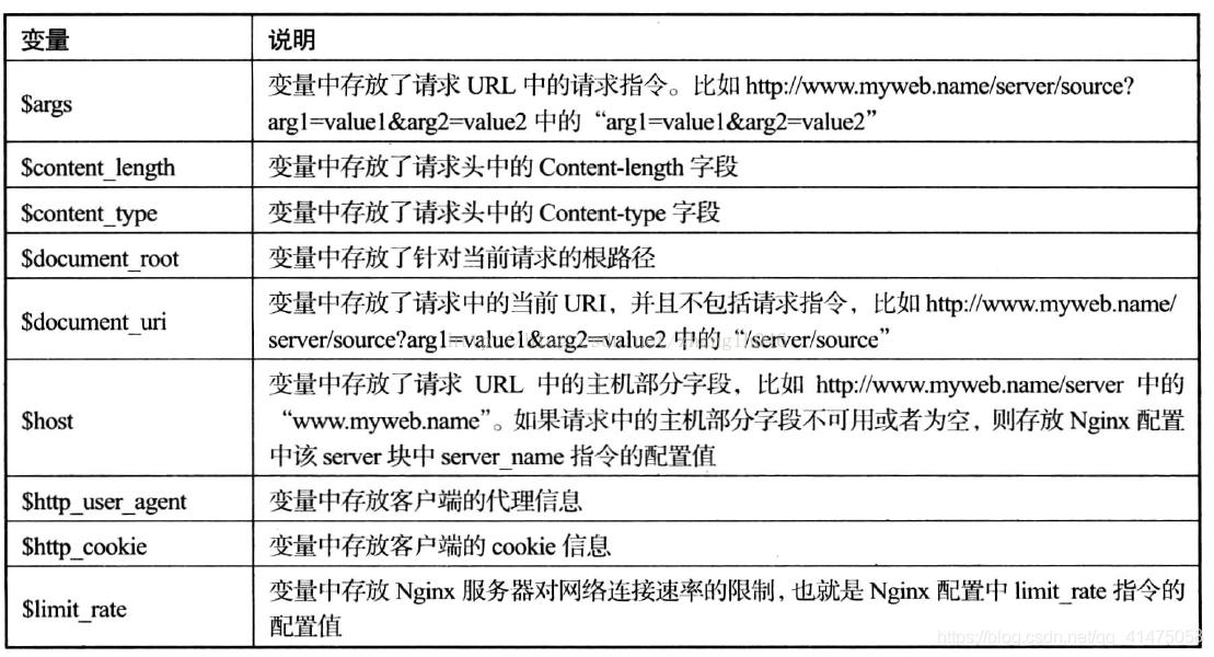 详解nginx的rewrite应用,Nginx高级之Rewrite规则