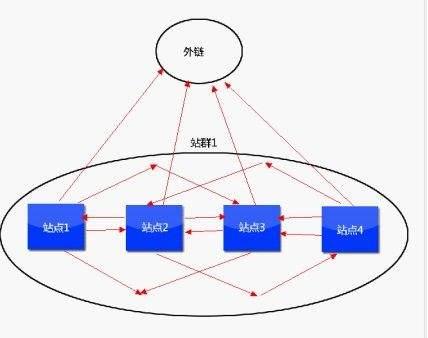 站群SEO实用性优化操作技巧