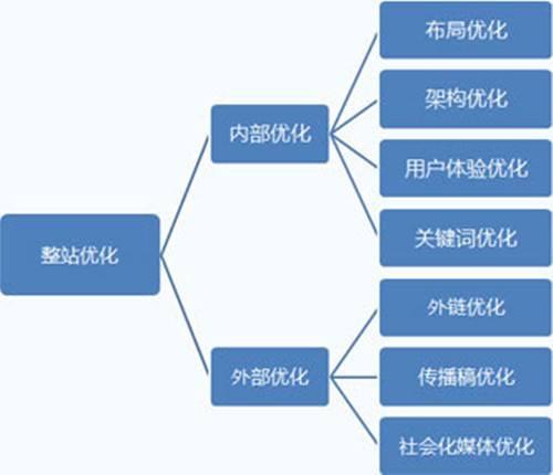 网站seo基本流程