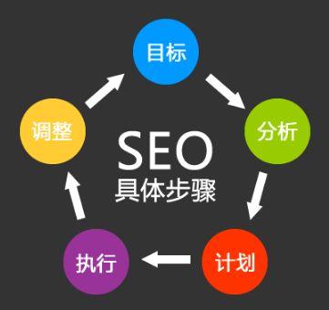 网站SEO优化排名小知识