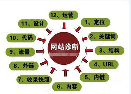 江西seo教程讲解网站seo诊断方法