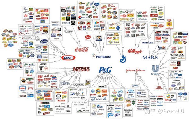 品牌营销销售,做决策前先搞懂这3件事