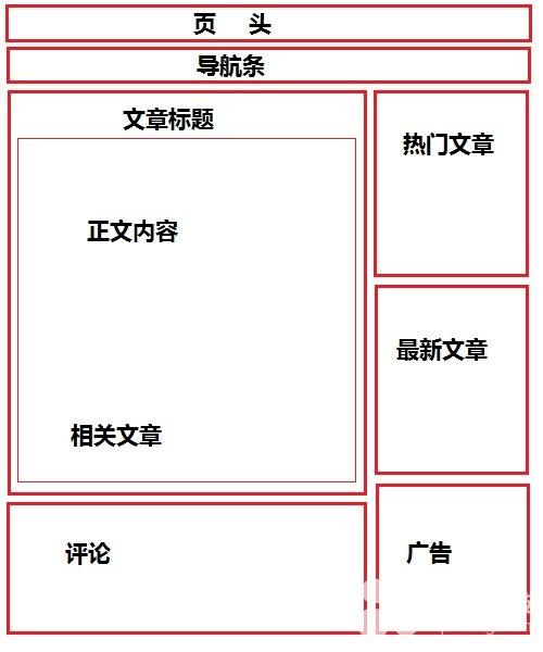 网站建设要如何布局,企业加盟网站布局草图