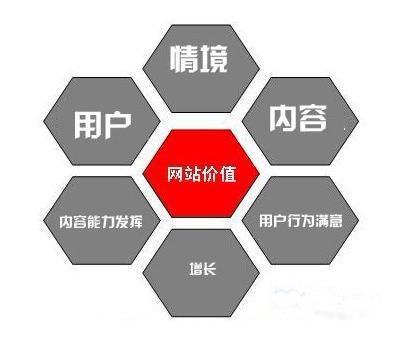 北京seo:医疗网站seo优化教程