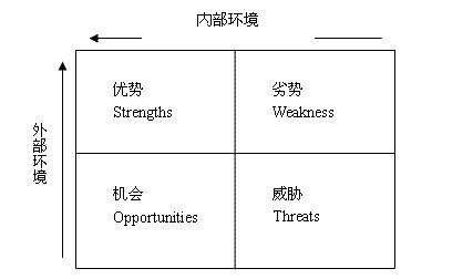 茂名SEO:SWOT分析法的优化运用