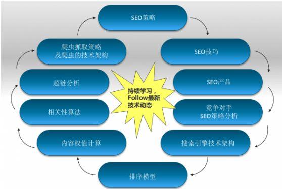 大型垂直门户网站SEO技术教程实施建议