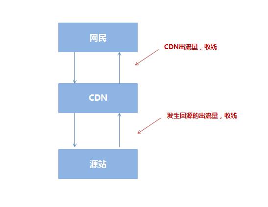 全面解析CDN对于网站在搜索引擎中的利弊问题