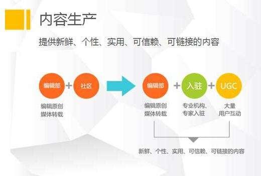 用户产生内容(ugc)让页面内容信息丰富化