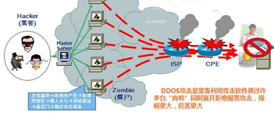 超级蜘蛛池之网站被DDOS攻击的防御方法