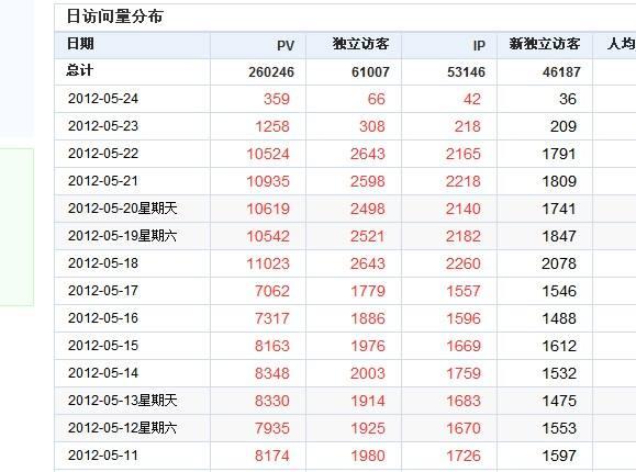 南宁seo优化:网站流量突然下降的原因与解决办法?