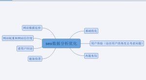 【网站分析】如何进行seo分析?
