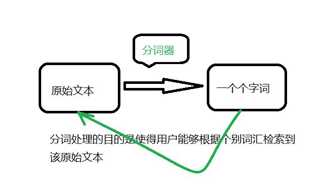 湘潭seo:搜索引擎中文分词技术详解
