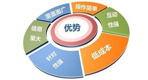 怎么利用网络营销扩大企业产品销量