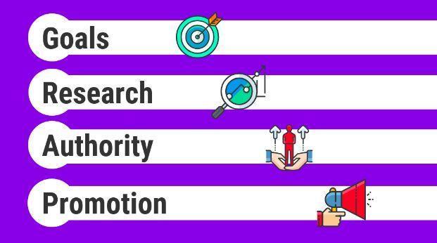 4个关键内容营销策略,助你的网站获取自然流量