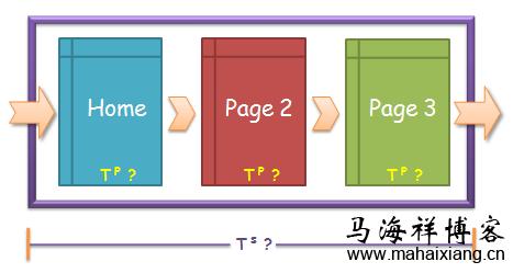 网站页面停留时间等用户行为对seo的影响?