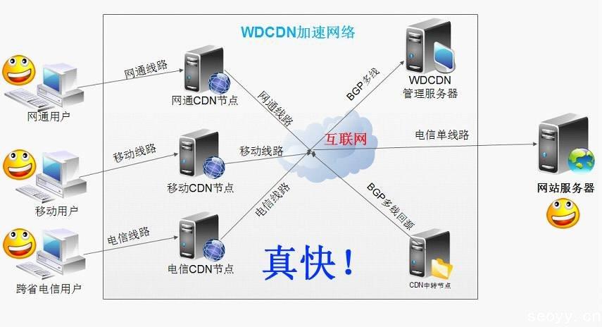 网站页面(前端)优化方法及建议-内容分发网络(cdn)