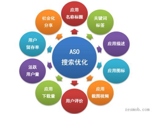seo运营是什么意思?