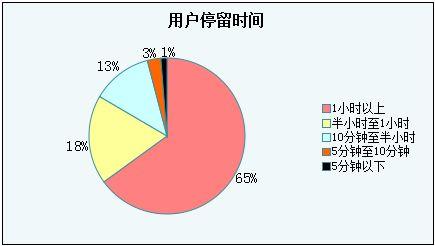廊坊seo详细分析网站页面停留时间对seo的影响