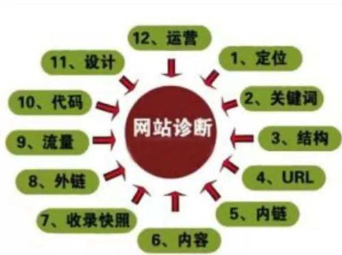 一份完整的SEO诊断分析报告包含6大部分