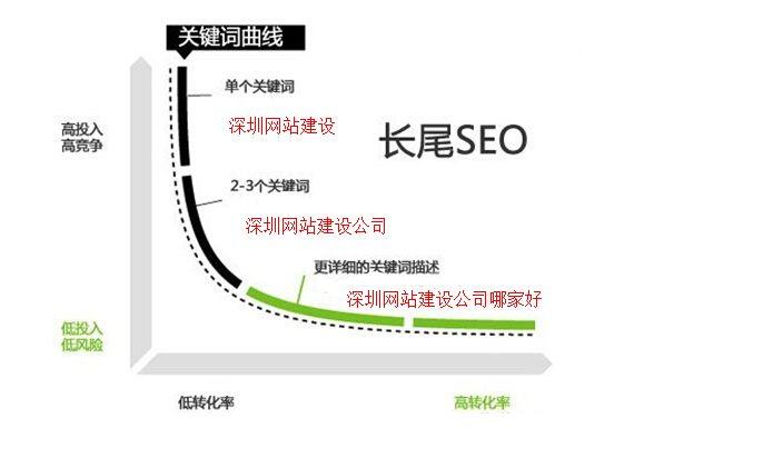 如何从SEO角度选取扩展挖掘网站关键词?