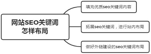 什么是被动免费快排?网站SEO关键词怎样布局?