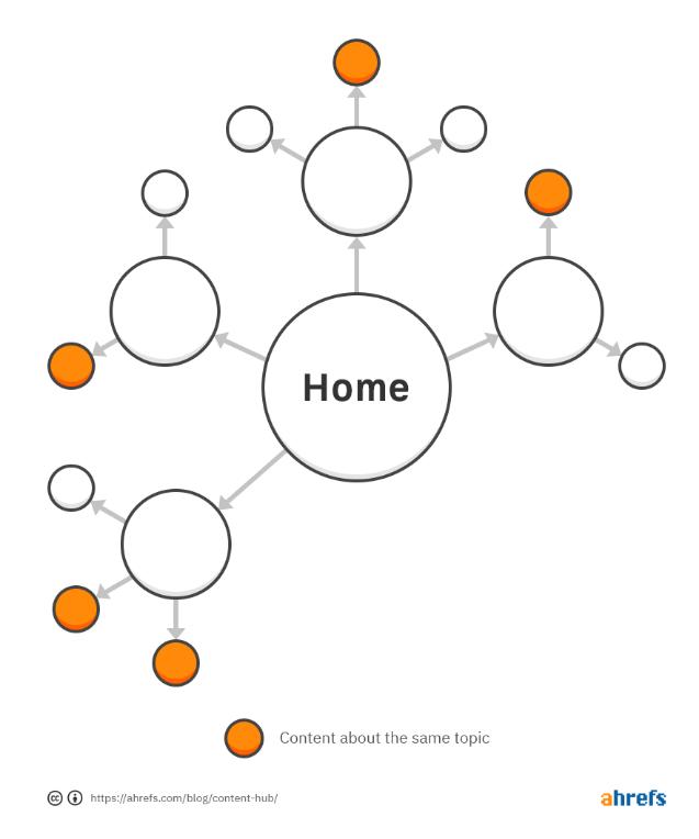 网站SEO如何高效建立一个内容中心页面?