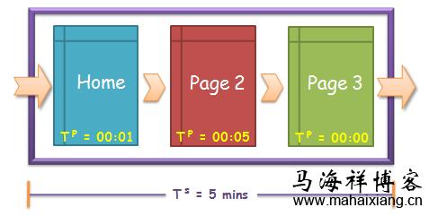 廊坊seo分析网站页面停留时间对seo的影响