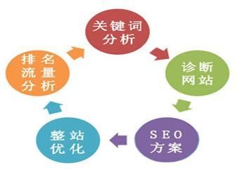 西安seo培训解答竞品网站才是seo优化策略的制定者